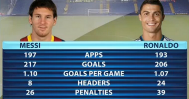 Messi and Ronaldo's statistics since 2009 are scarily good
